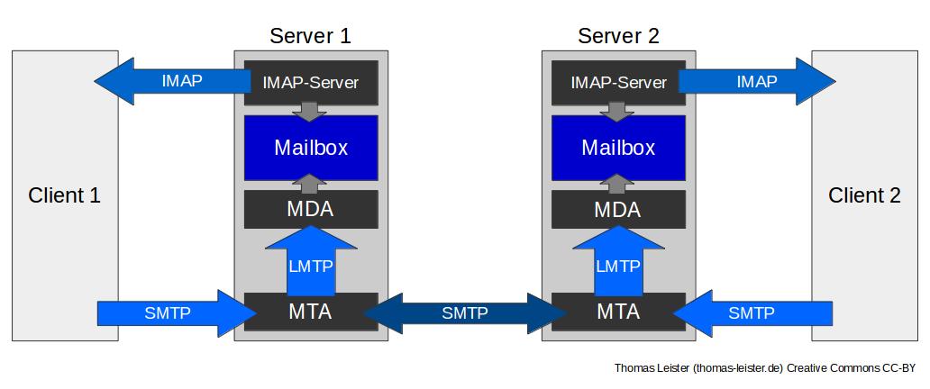 Mailserver Schema