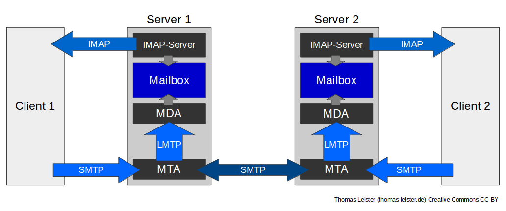 Mailserver mit Dovecot, Postfix und MySQL auf Ubuntu 14.04 Server ...
