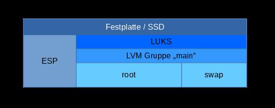Arch Linux mit LUKS Verschlüsselung auf UEFI System installieren