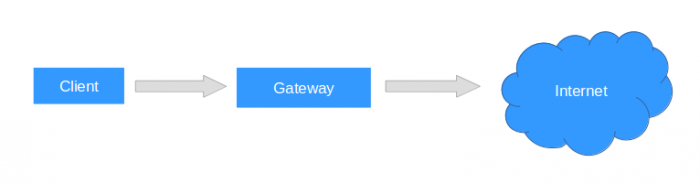 E-Mail Server Gateway